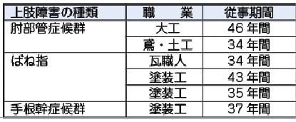 表1、建設労働者で労災認定された 上肢障害の事例
